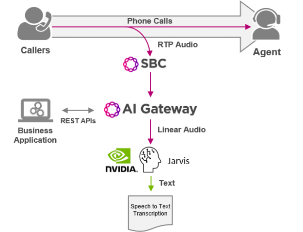 Ribbon's AI Gateway integrates into the public phone network, converting phone conversations into linear audio streams so those streams can be sent to NVIDIA's Jarvis platform where they are translated into text and used in real-time by data analytics tools.