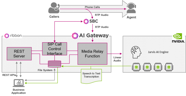 Ribbon's AI Gateway has multiple internal services including a SIP Call Control Interface to integrate with a Session Border Controller. It has a Media Relay Function that converts the audio. IT also has a REST Server and File System that manage rest requests for business applications and store data, respectively.