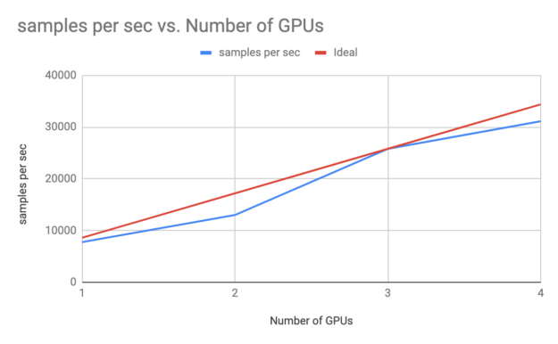 The number of GPUs from 1 to 4 is on the bottom axis. The samples per second rate of GAN training is on the left side or y-axis. The plotted line goes from 9,000 at 1 GPU to 31,000 at 4 GPUs.