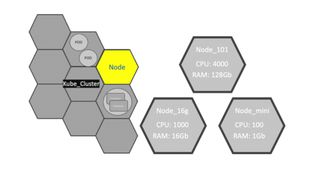 Each node is a physical or virtual machine in Kubernetes that has a unique name to identify it from others.
