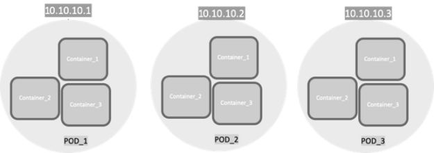 Diagram shows three pods sharing an IP address with varying host portions.