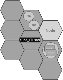 Diagram shows a cluster linked for Container to Container Networking, Pod to Pod Networking, and External Internet to Cluster Networking.
