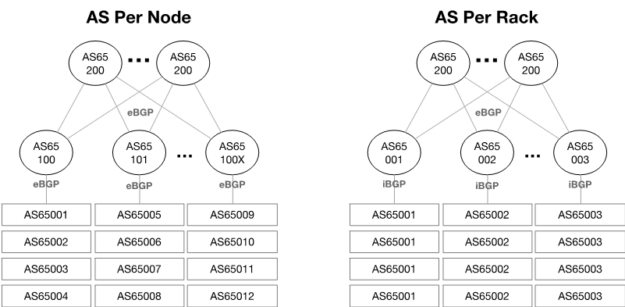Calico is a pure IP networking fabric that uses BGP in Kubernetes clusters across the cloud.