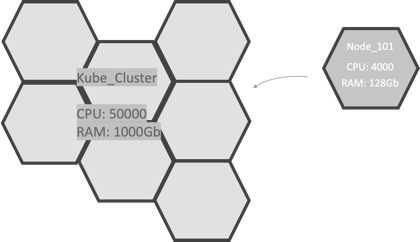 Clusters provide the architectural foundation for Kubernetes and to distribute node resources.