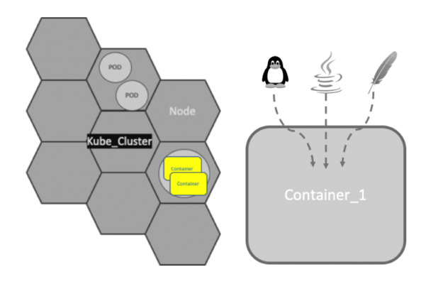 Containers are discrete packages with self-contained Linux execution environments