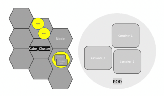 Kubernetes creates pods to host application instances and share resources, such as storage or networking information.