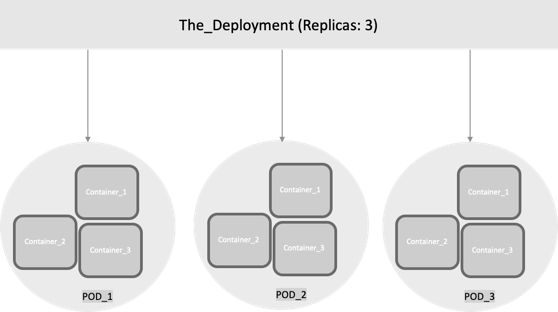 In this figure, the Deployment controls three ReplicaSets.