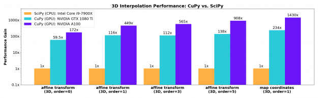 cuCIM's excellent acceleration of spline interpolation functions with various spline orders ranging from 0 to 5.