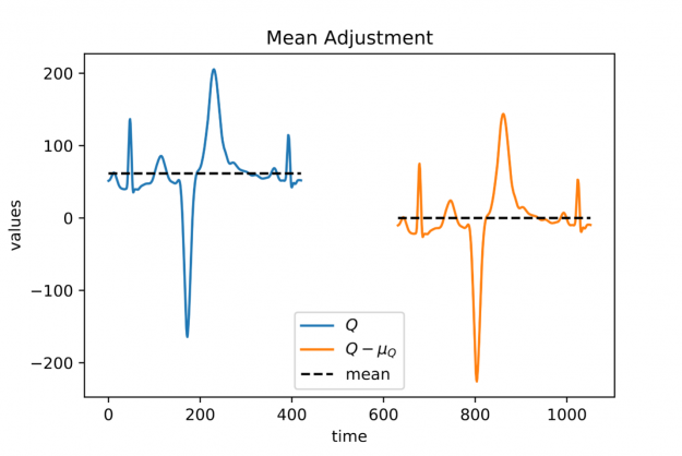 A plot depicting two signals on with non-vanishing mean on the left and the same signal translated to have vanishing mean on the right to visualize mean adjustment.