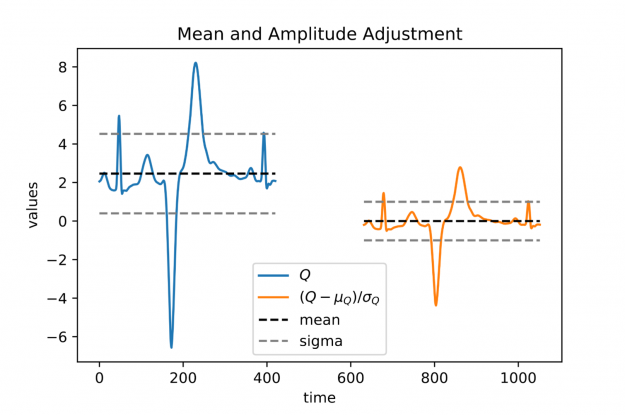 : A plot depicting two signals on with non-vanishing mean and non-unit variance on the left and the same signal translated to have vanishing mean and rescaled to have unit variance on the right to visualize mean and amplitude adjustment (z-normalization).