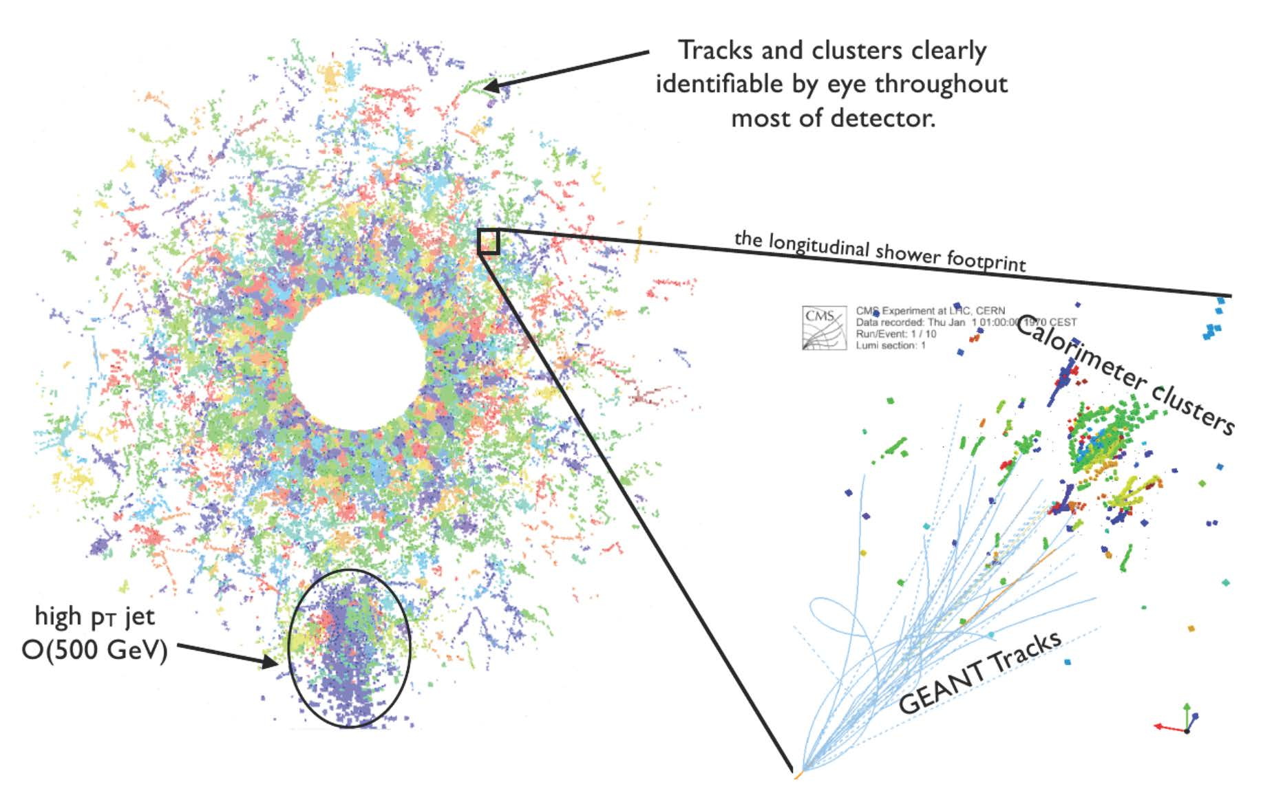 Figure shows that the workflow is similar in LHC.
