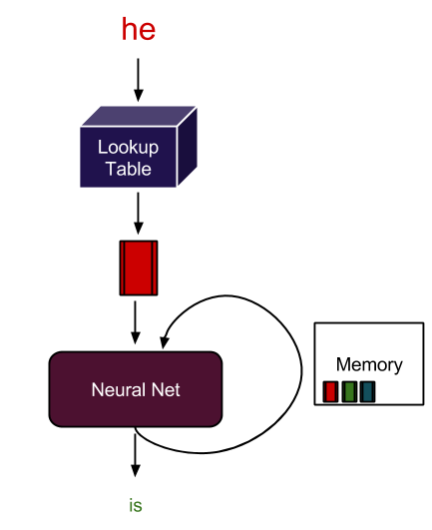 The image shows a neural net using memory to predict the next word.