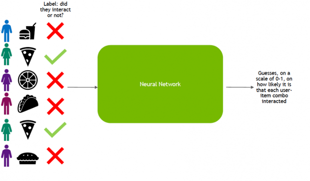 The image shows users item interactions as input to train a neural network to predict user-item interaction probabilities.