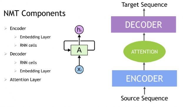 The images shows a  Neural machine translation Model with an encoder, attention and decoder layers.