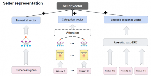 The image shows Square's model architecture leveraging the transformer-based model BERT and GRUs to create the vector representation of their sellers.
