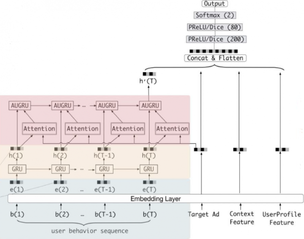 The image shows Alibaba's recommender system model architecture using GRUs to capture user sequence behavior.