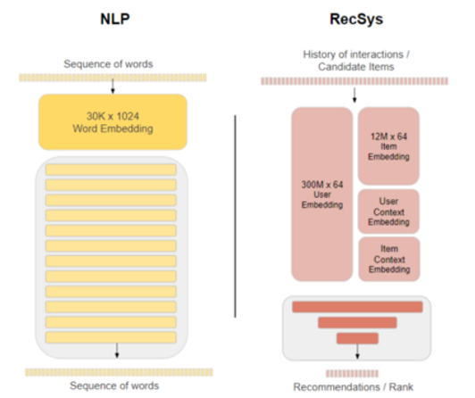 The image shows different model and embedding sizes between NLP and recommender systems.