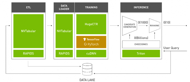 The Merlin framework consists of NVTabular for ETL, HugeCTR for training, and Triton for inference serving.
