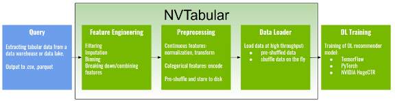 The image shows a recommender system training pipeline with NVTabular.