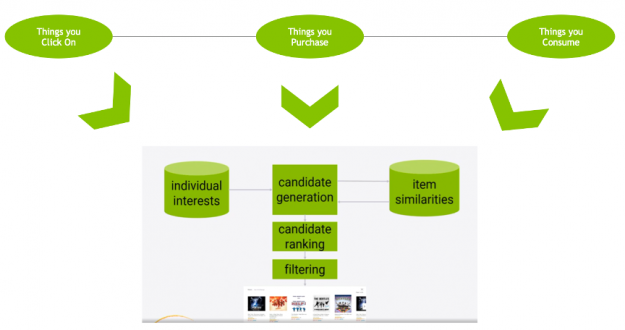 The image shows user item interactions are used during inference for candidate generation, candidate ranking and, filtering.