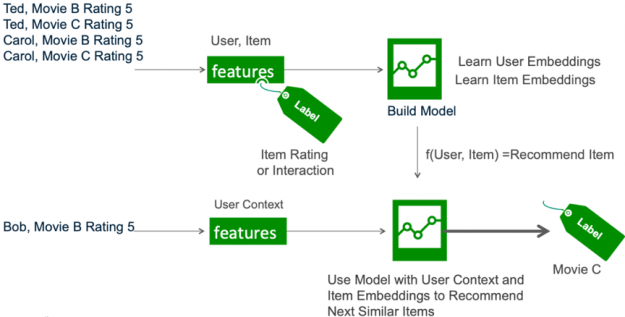 The image shows user item interactions being used to learn user and item embeddings which are used by a trained model to infer similar items.