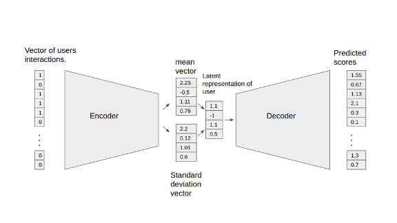 The image shows the VAE-CF model.