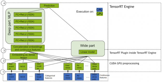 The image shows the wide and deep model  with NVIDIA GPU-accelerated TensorRT.