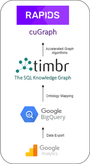 Google analytics and big query knowledge graph with rapids cugraph
