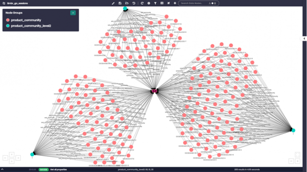 timbr graph module with community algorithms