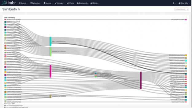 Similarity between users using the Sankey diagram in timbr's BI module.