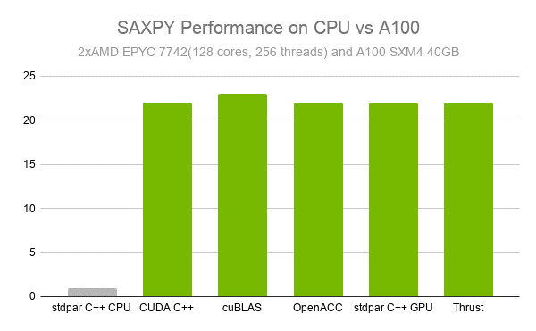 Bar graph showing the SAXPY performance difference between CPU and GPU implementations. CPU stdpar C++ representing base performance and GPU implementations of CUDA C++, cuBLAS, OpenACC, stdpar C++, and Thrust with values of around 22 times greater with cuBLAS being slightly faster than the others on the order of 100-200 iterations.