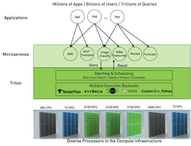 Microservices-based infrastructure with different applications, models, and diverse processors.