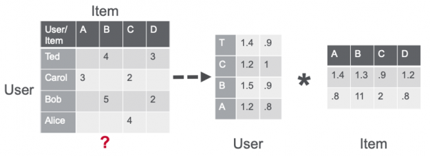 The image shows 3 matrices, a sparse user item rating matrix u-by-i as the product of two dense matrices, user and item factor matrices of size u × f and f × i