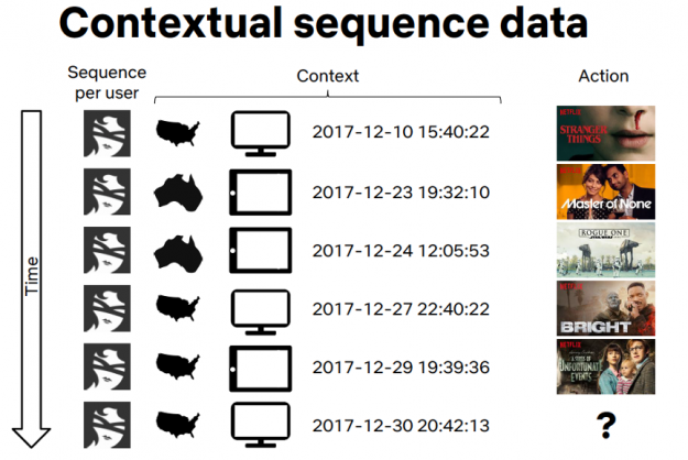 The image shows a sequence of Netflix user context and movie watched and a question for  the next movie watched.