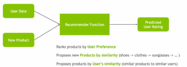 The image shows a recommender function using user and product data to rank products by user preference, to propose new products by product similarity to propose products by user's similarity,  in order to predict a user rating.