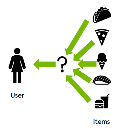 He image shows a user, items,  and a question mark representing which item to show the user.