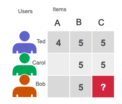 The images shows a user item matrix with users as rows, Items as columns and a user rating for an item as the cell value.