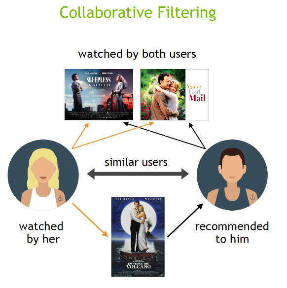 The image shows a movie watched by similar users being recommended.