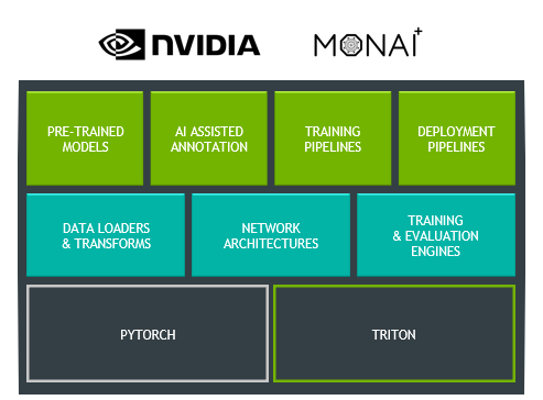 A 3-tier diagram showing PyTorch and Triton at the bottom representing the base of Clara Train.  A middle layer with Data Loaders and Transforms, Network Architectures, and Training and Evaluation Engines which are built in to MONAI.  A top layer with Pretrained models, AI-Assisted Annotation, Training Pipelines and Deployment Pipelines shows all the Clara Train features built using the underlying technologies.