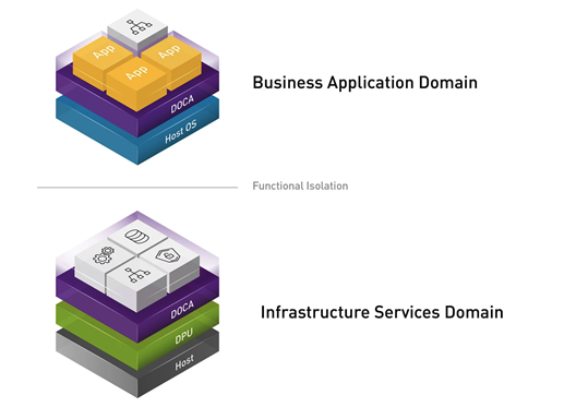 Stack diagram shows how DOCA enables DPU programming both in the business application domain  on the host CPU and in the infrastructure services domain, with functional isolation between the two domains.
