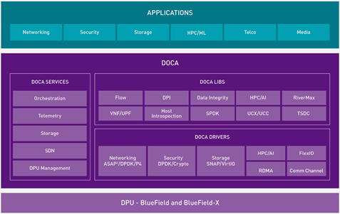Diagram shows the planned DOCA model including 6 applications, 5 DOCA services, 10 categories of DOCA libraries, and an expanded section of DOCA drivers