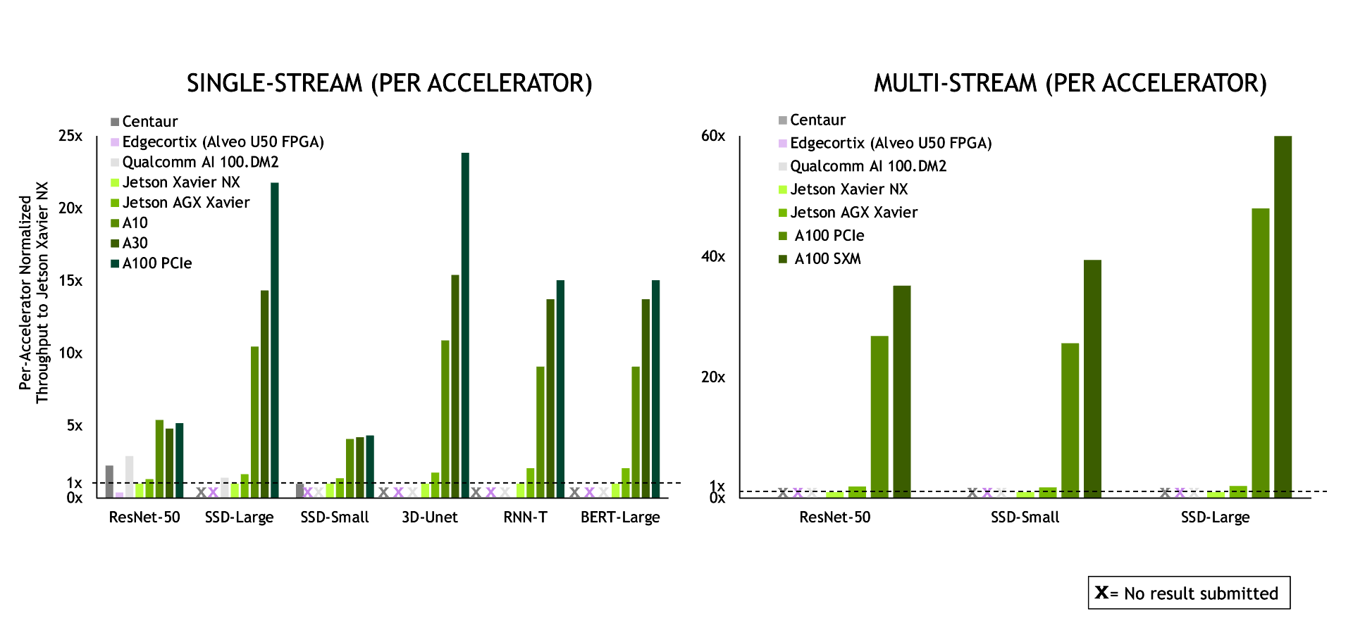 NVIDIA' delivers winning results across the board in Edge category of MLPerf Inference 1.0.