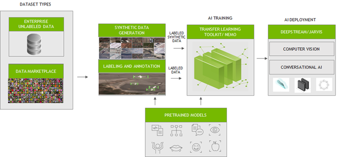 Workflow that shows from data generation and labeling to training a model and deploying AI applications.