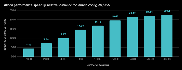 Bar chart shows speedup of allocate.cu when allocating large numbers of small chunks of memory using alloca vs. when using malloc, for launch config <8,512> for varying number of iterations for which the function bar was invoked.