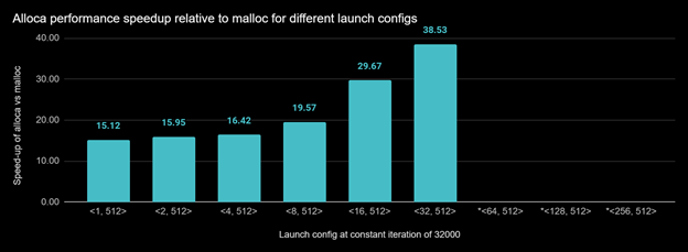Bar chart shows the speedup of allocate.cu when allocating large numbers of small chunks of memory using alloca compared to when allocating using malloc for various launch configurations. At higher launch configurations <64, 512>, <128, 512> and <256, 512>, malloc failed with OOM.