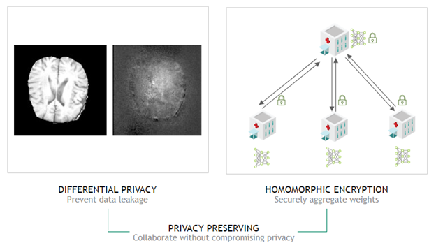 Two images are connected by a line.  The first image is a side-by-side image of a brain showing how differential privacy affects the image. The second image shows a central hospital securely communicating with three edge-node hospitals and aggregating the encrypted weights.
