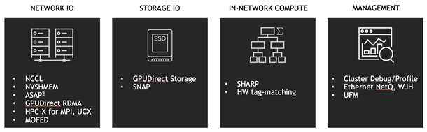 Magnum IO technologies are grouped under Network IO, Storage IO, In-Network Compute ,and Management.
