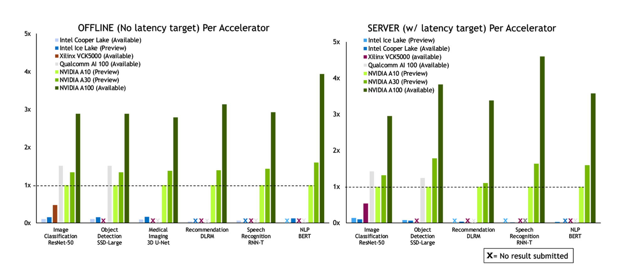 NVIDIA' delivers winning results across the board in the Data Center category of MLPerf Inference 1.0.
