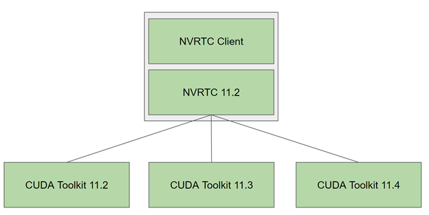 Diagram shows that the NVRTC shared library with SONAME 11.2 can be used against any of the CUDA 11.x toolkits.