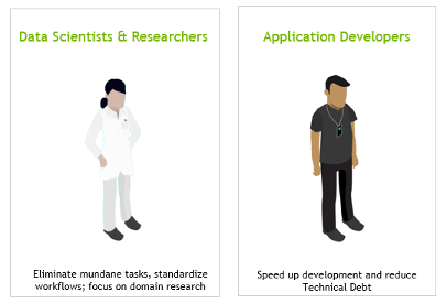 Two drawings of people, labeled data scientists and developers. Clara Train helps data scientists eliminate mundane tasks, standardize workflows, and focus on domain research. Clara Train helps devs speed up development and reduce technical debt.